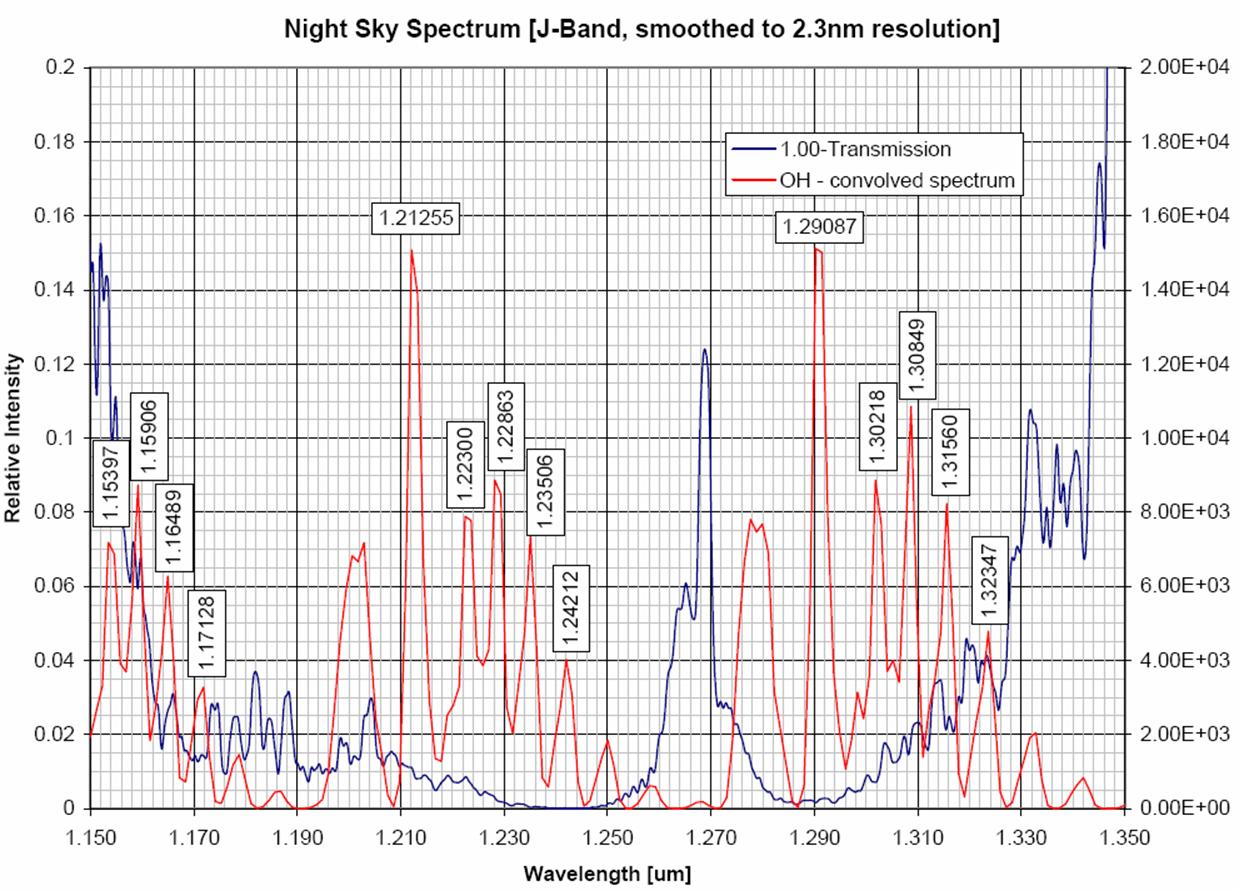 mimir - night sky spectra
